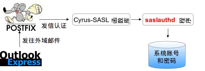 http://leiyue.files.wordpress.com/2011/07/wpid-smtpd_cyrus_sasl.png