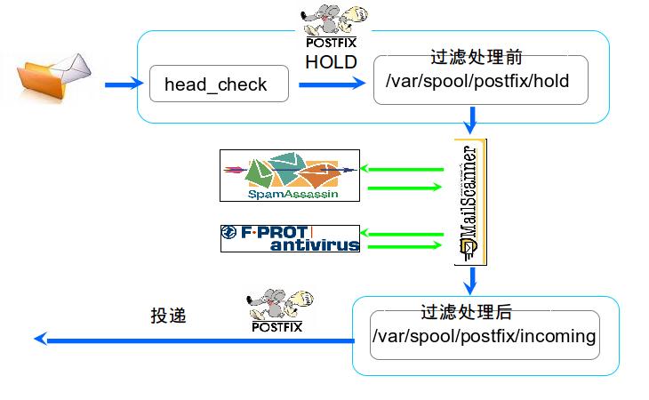 http://leiyue.files.wordpress.com/2011/07/wpid-mailscanner.png